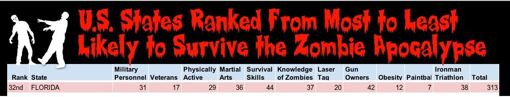 florida zombie survival
