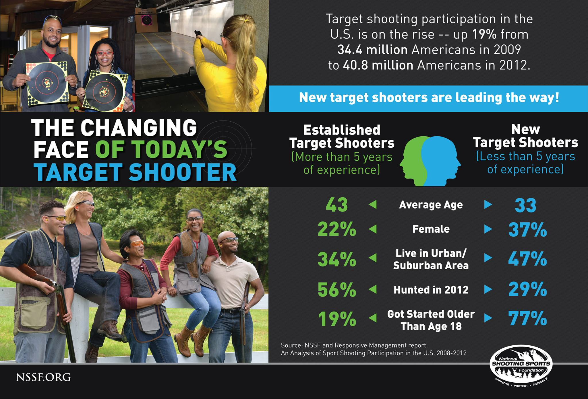 NSSF New Shooters