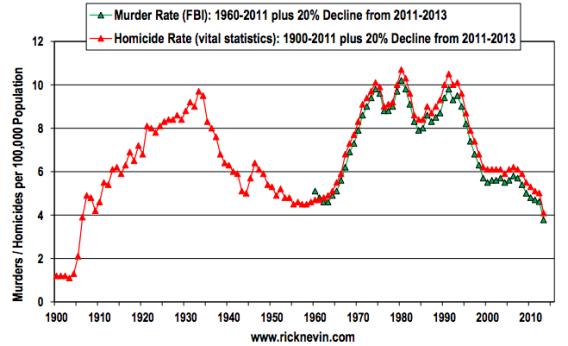 murder 1900 to 2011