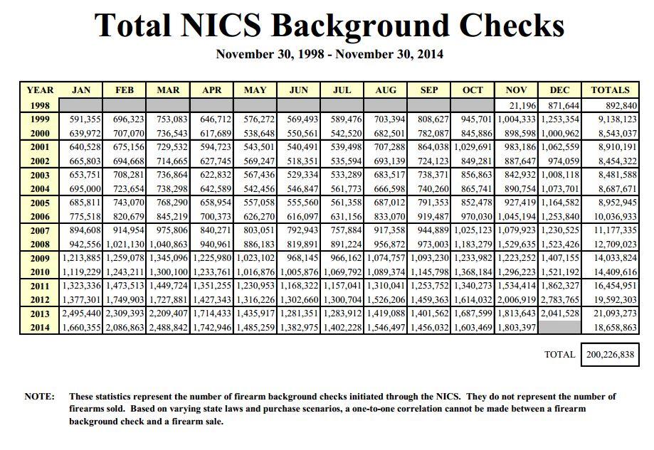 NICS 200 million