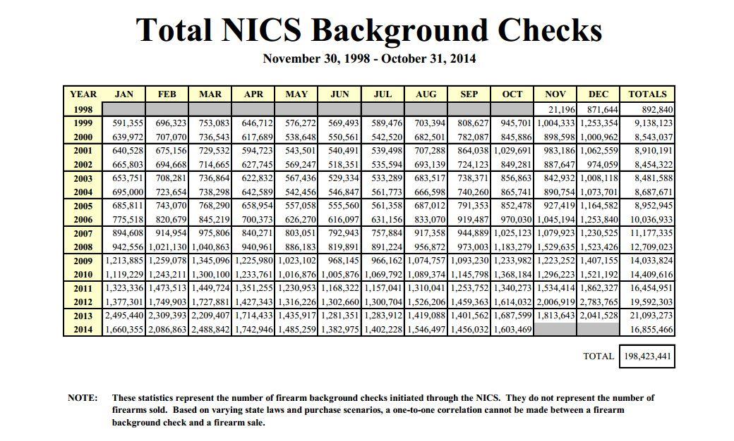 NICS till Oct 2014