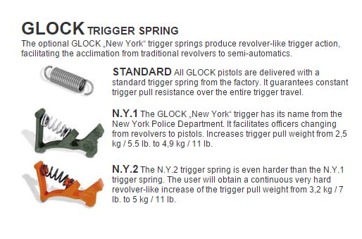 Glock Trigger Springs NYPD