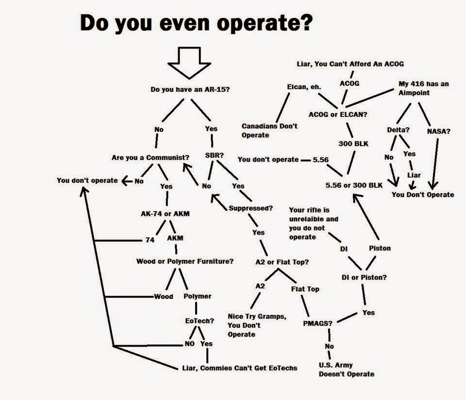 do you even operate