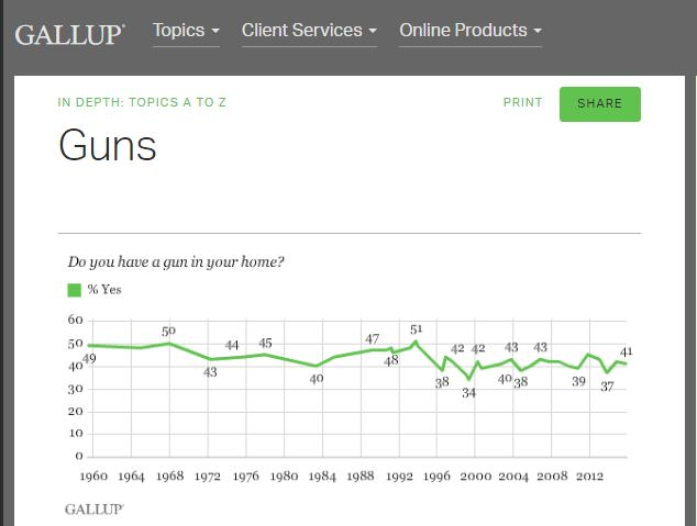 gallup-guns-at-home
