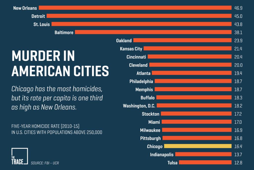 five-year-murder-rates-1024x0-c-default