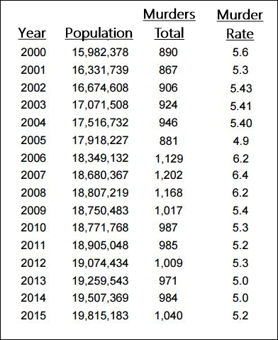 murder-rate-florida-2000-2005-fdle